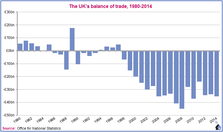 150901-Balance-of-trade